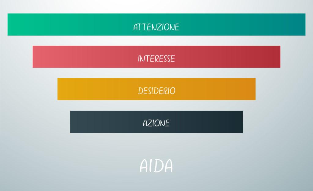 Tecnica di vendita AIDA