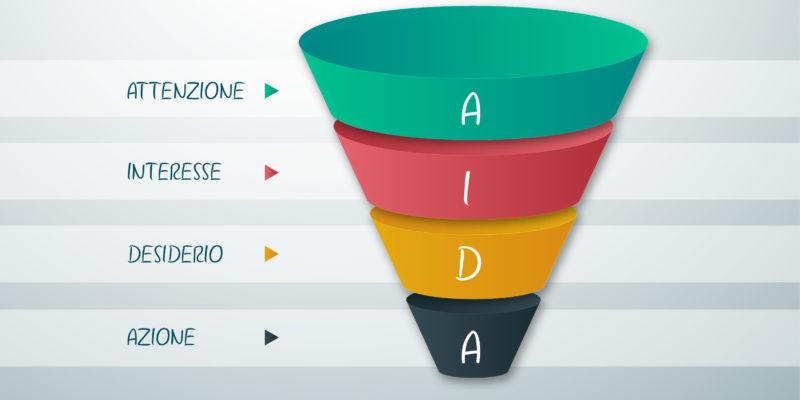 Tecnica Di Vendita AIDA – Attenzione, Interesse, Desiderio E Azione Tavola Disegno 1